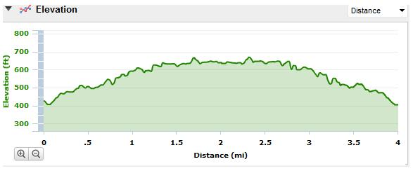 Monticello Saunders trail elevation profile