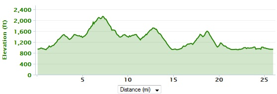 Blue Ridge Marathon Elevation