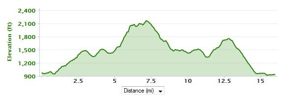 roanoke mountain run
