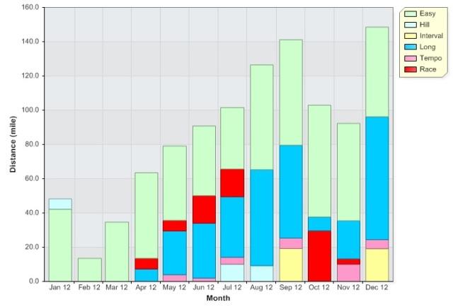 2012 mileage graph