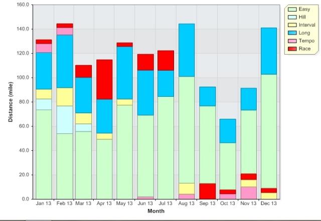 2013 mileage graph