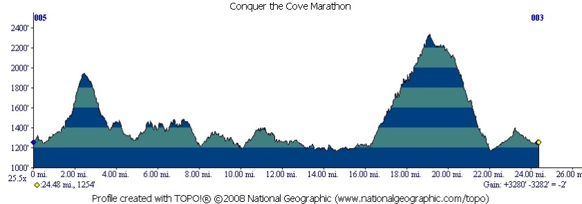 Cove_Marathon_Profile